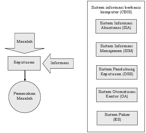 Sistem informasi berbasis komputer sindy arsita definisi sistem adalah suatu kesatuan usaha yang terdiri dari bagian bagian yang berkaitan satu sama lain yang berusaha mencapai suatu tujuan dalam suatu ccuart Image collections